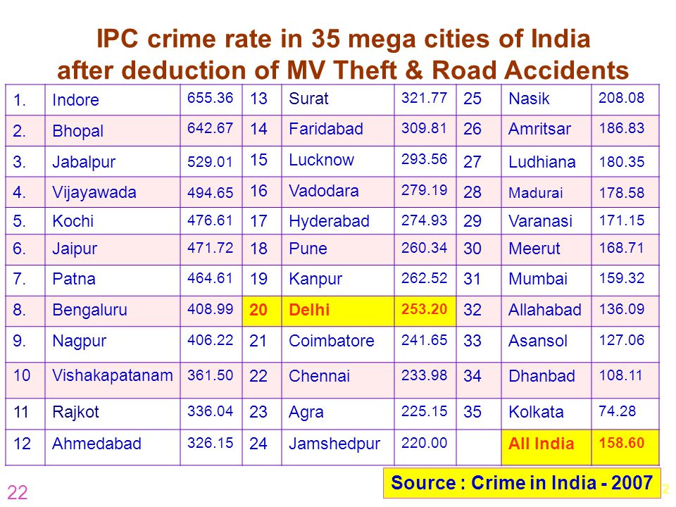 IPC crime rate in 35 mega cities of India after deduction of MV Theft & Road Accidents