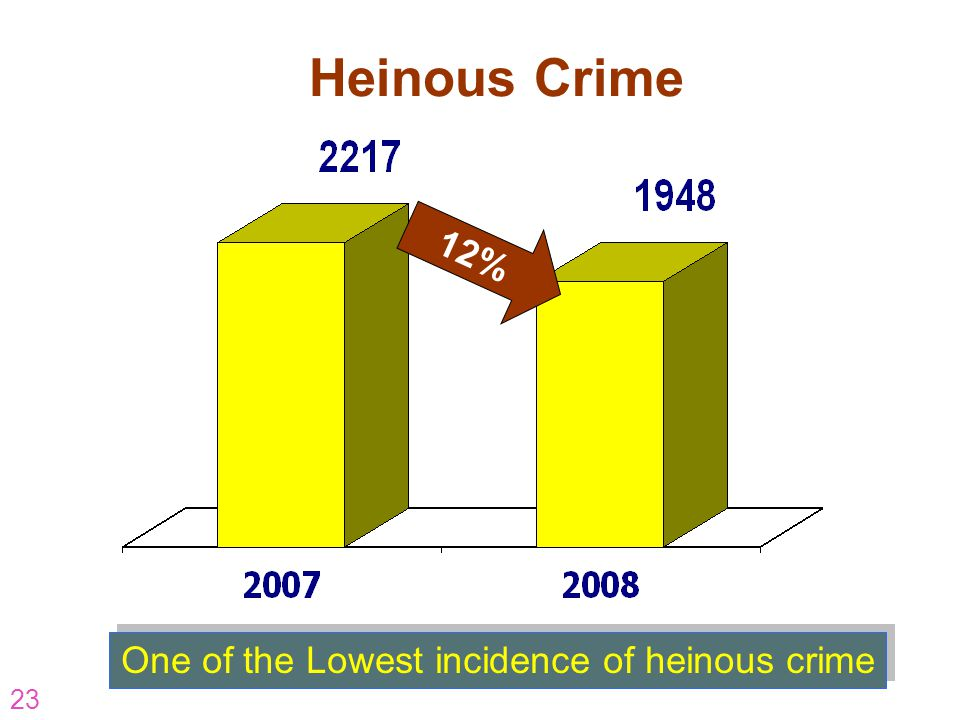 Heinous Crime 12% One of the Lowest incidence of heinous crime