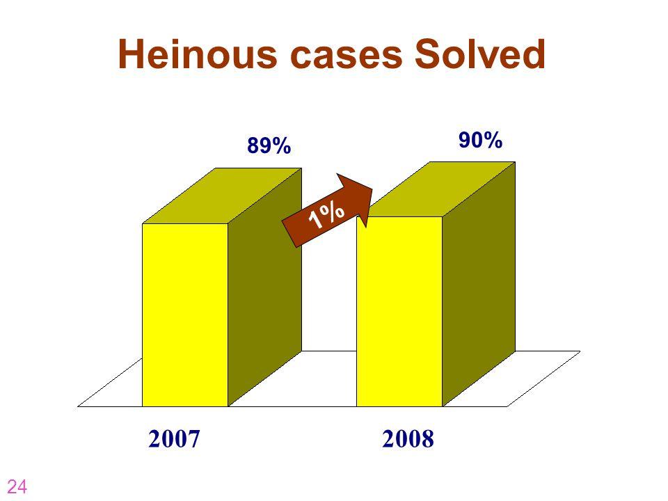 Heinous cases Solved 90% 89% 1% 2007 2008 AR-07-CP-16 AR-07-CP-16