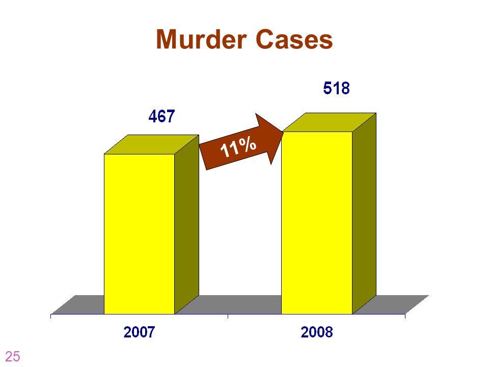 Murder Cases 11% AR-07-CP-16 25