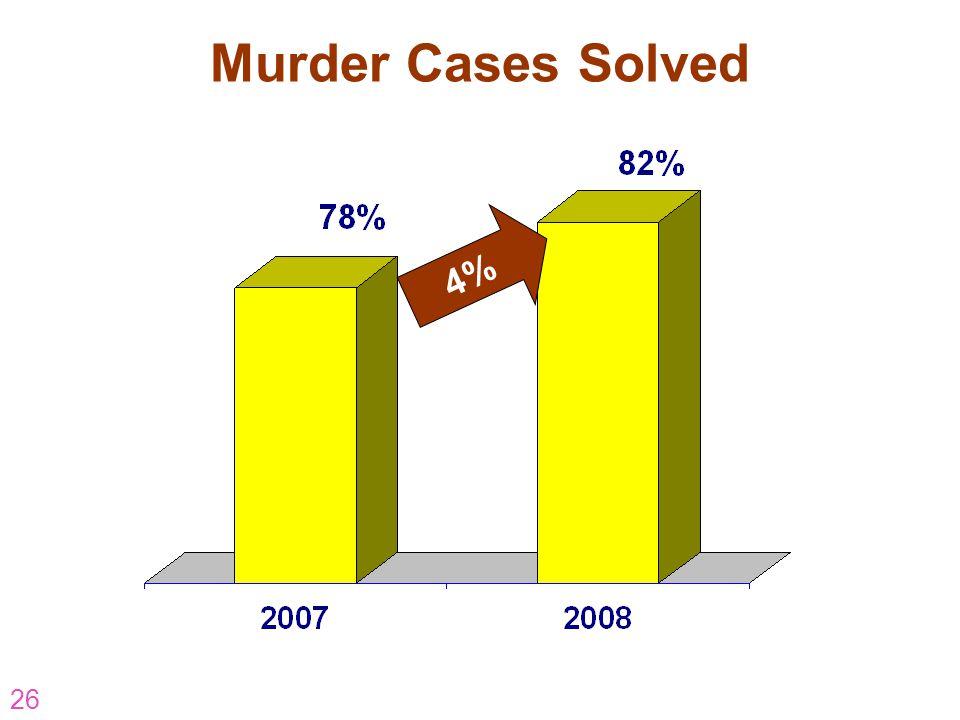 Murder Cases Solved 4% AR-07-CP-16 26