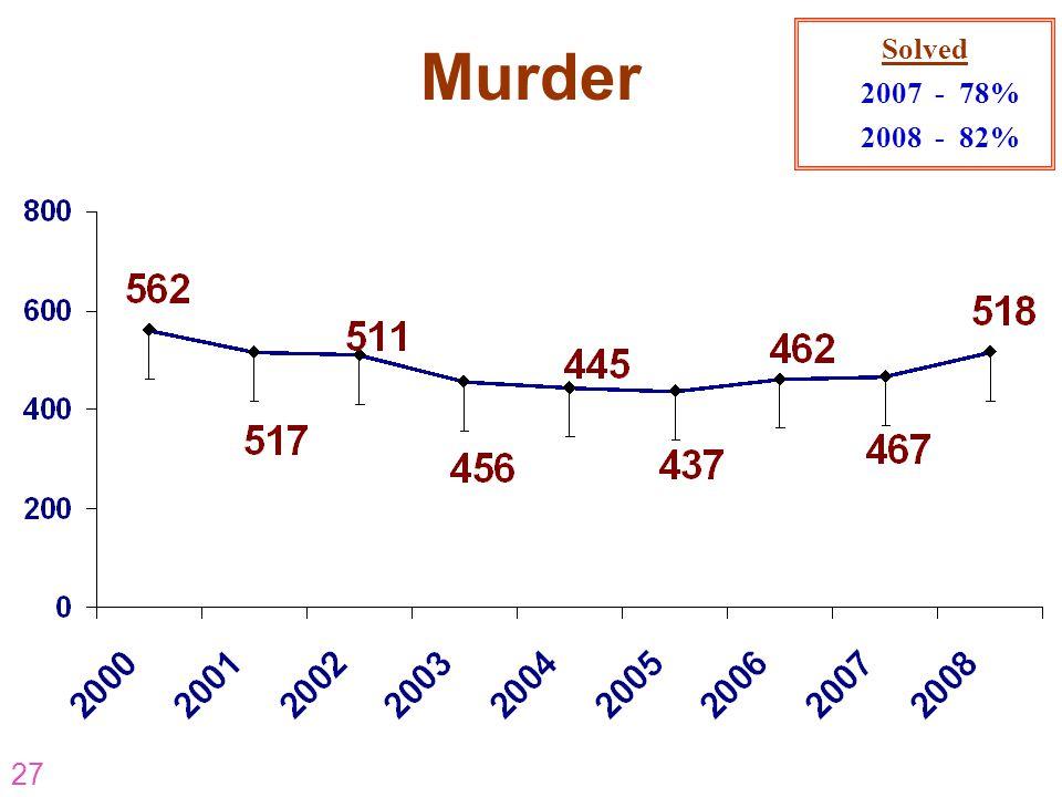 Solved 2007 - 78% 2008 - 82% Murder AR-07-CP-16 AR-07-CP-16 27