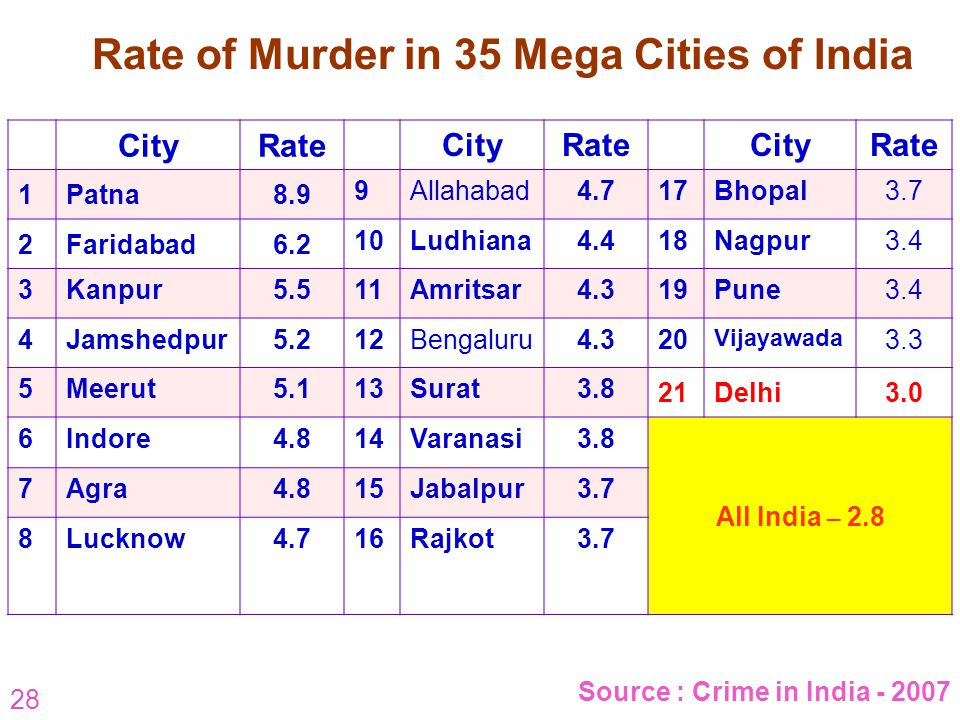 Rate of Murder in 35 Mega Cities of India