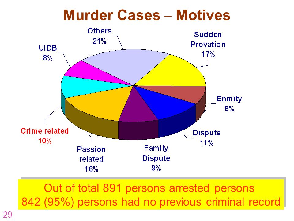 Murder Cases – Motives Out of total 891 persons arrested persons