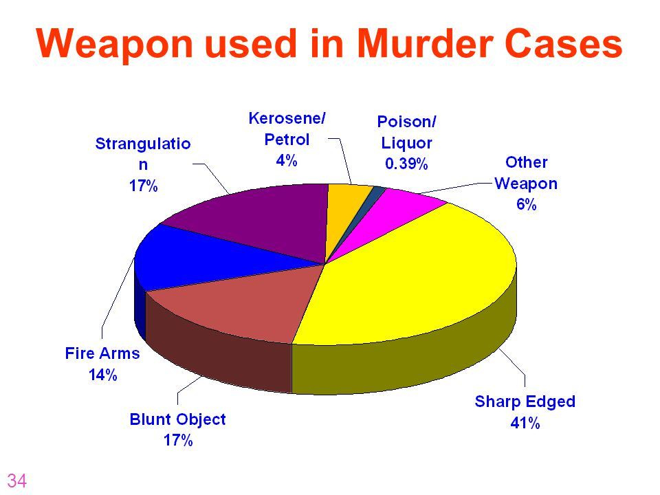 Weapon used in Murder Cases