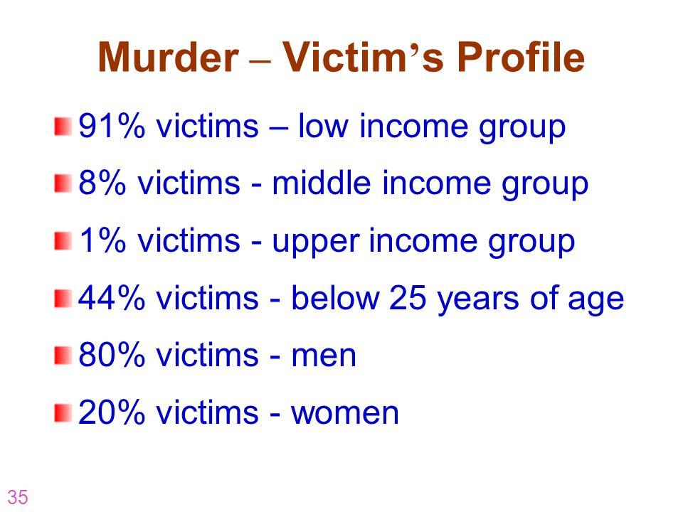 Murder – Victim's Profile