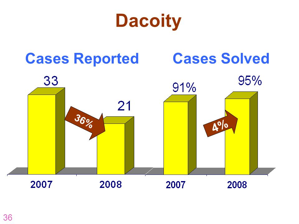 Dacoity Cases Reported Cases Solved 36% 4% AR-07-CP-16 36