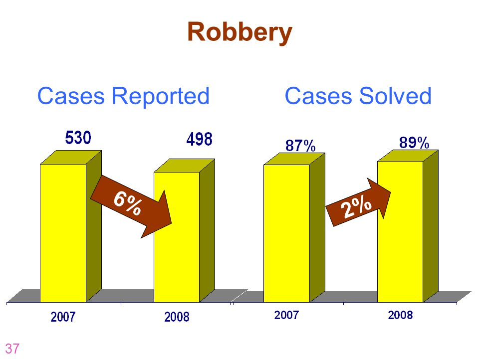 Robbery Cases Reported Cases Solved 6% 2% AR-07-CP-16 37