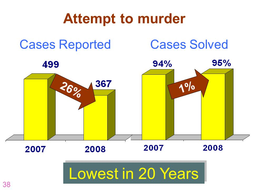 Lowest in 20 Years Attempt to murder Cases Reported Cases Solved 1%