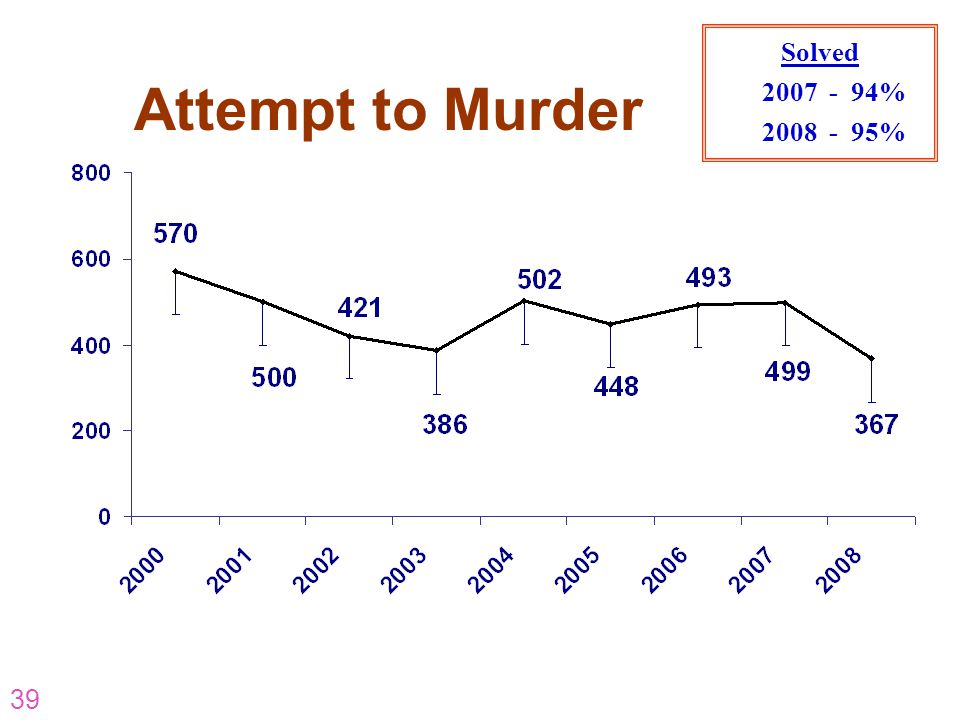 Attempt to Murder Solved 2007 - 94% 2008 - 95% AR-07-CP-16 AR-07-CP-16