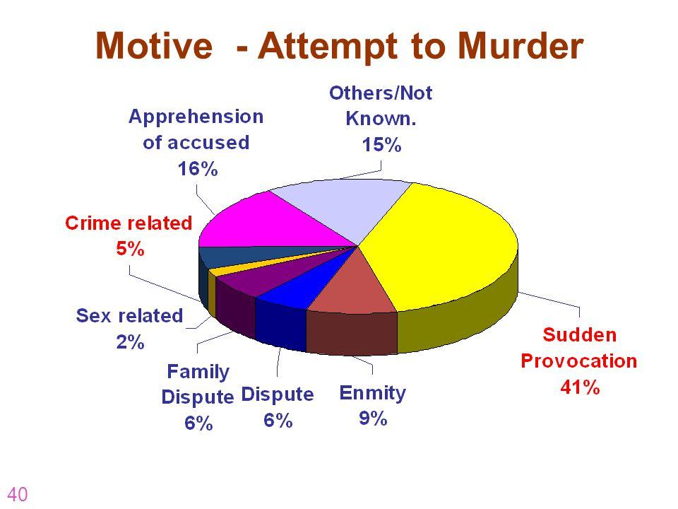 Motive - Attempt to Murder