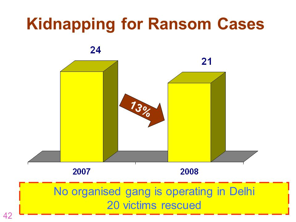 Kidnapping for Ransom Cases
