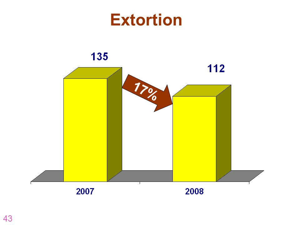 Extortion 17% AR-07-CP-16 43