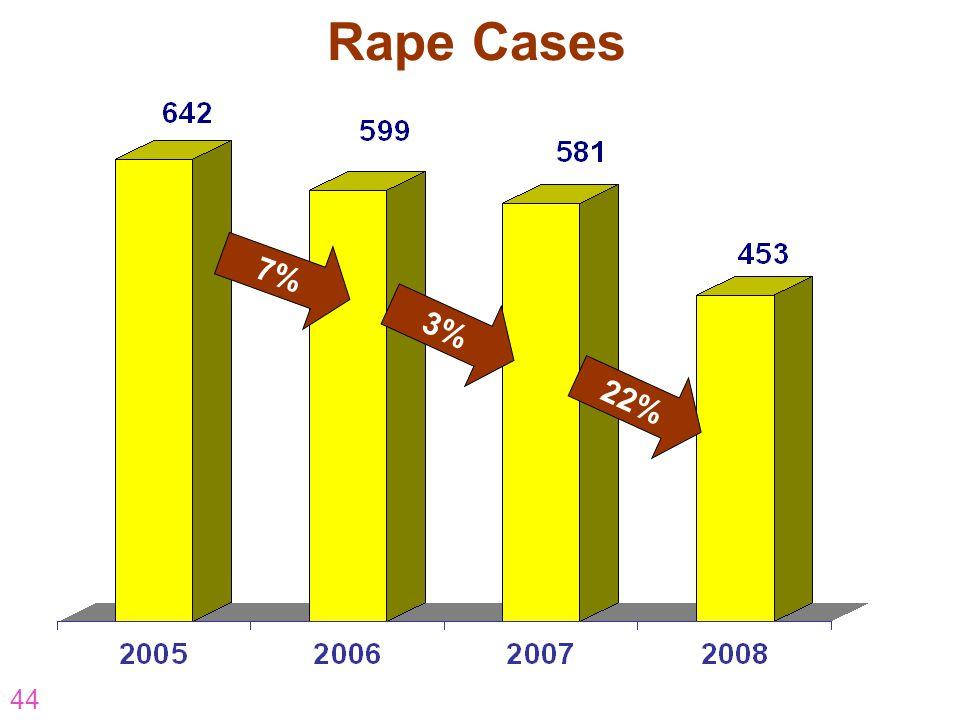 Rape Cases 7% 3% 22% AR-07-CP-16 44
