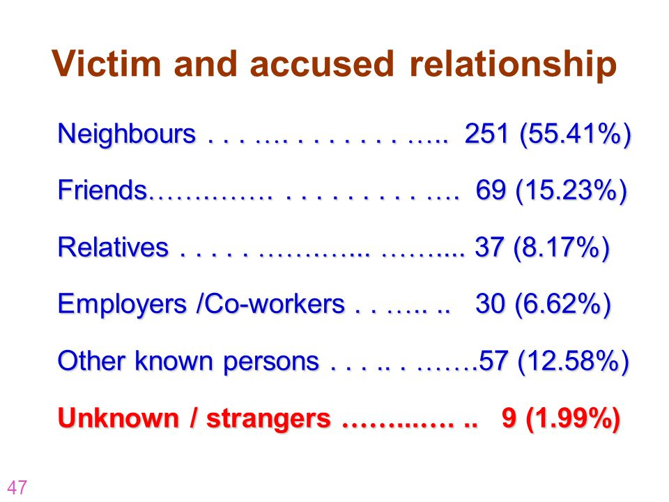 Victim and accused relationship