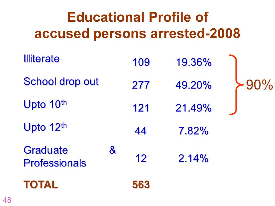 Educational Profile of accused persons arrested-2008