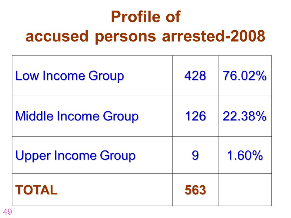 accused persons arrested-2008