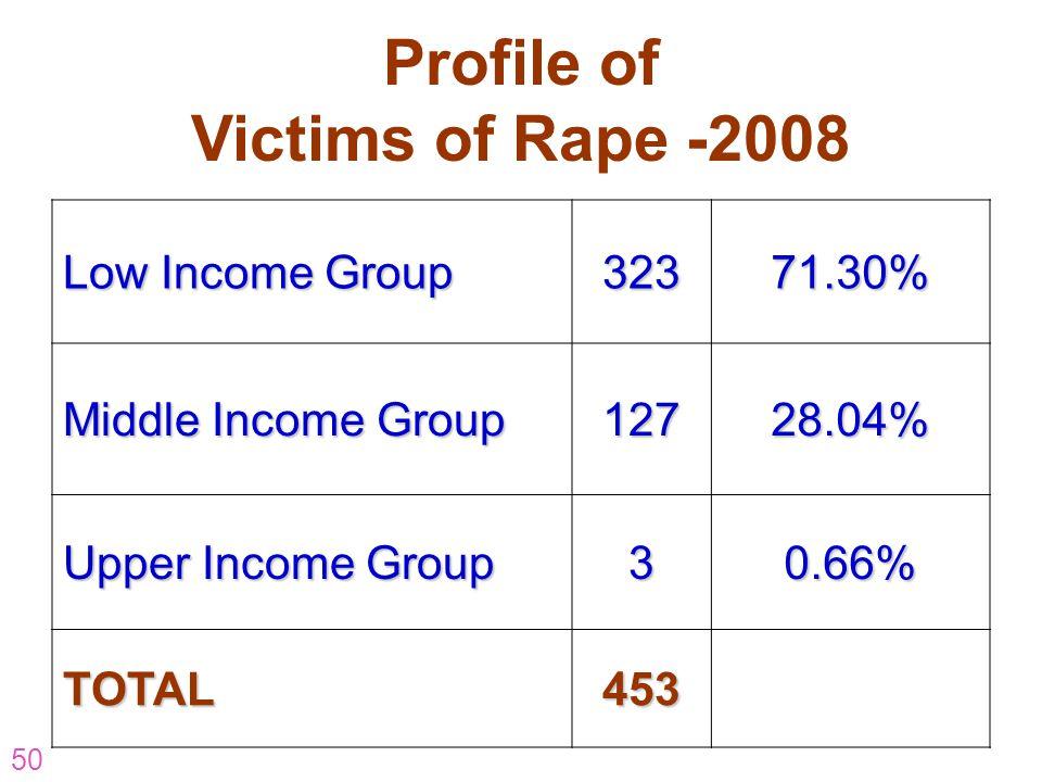 Profile of Victims of Rape -2008