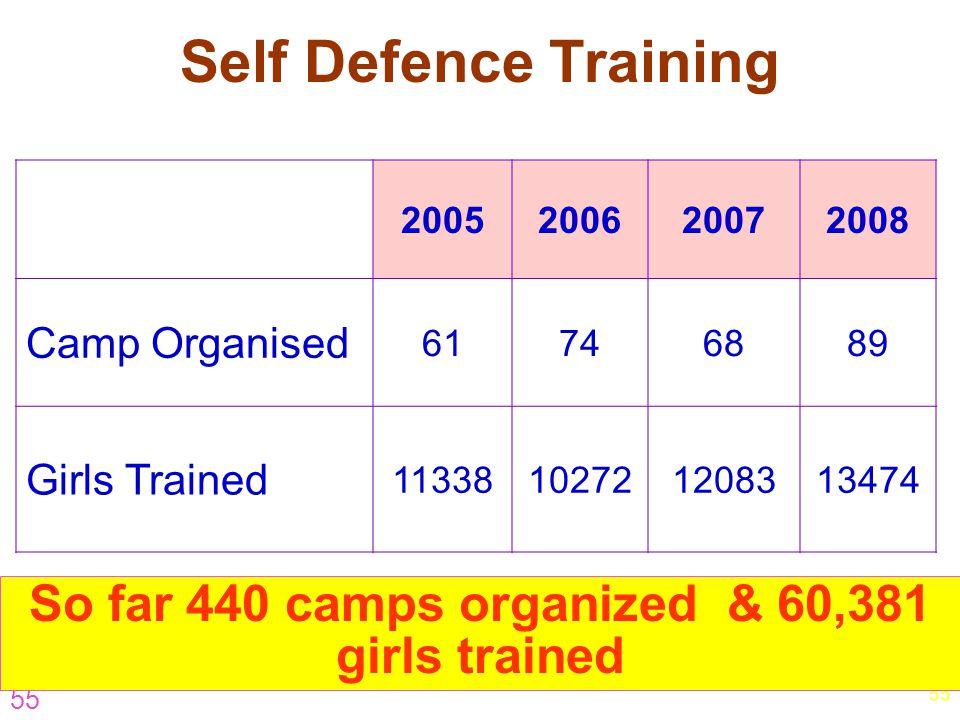 So far 440 camps organized & 60,381 girls trained