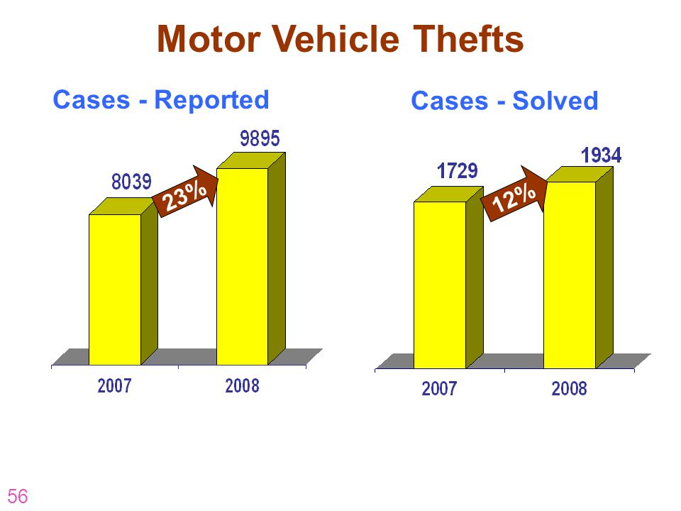 Motor Vehicle Thefts Cases - Reported Cases - Solved 23% 12%
