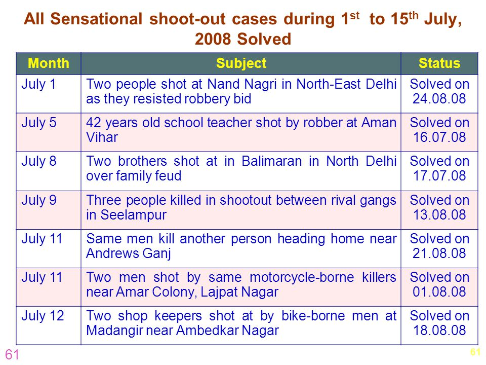 All Sensational shoot-out cases during 1st to 15th July, 2008 Solved