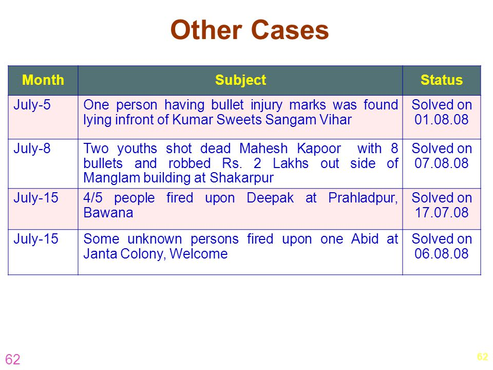 Other Cases Month Subject Status July-5