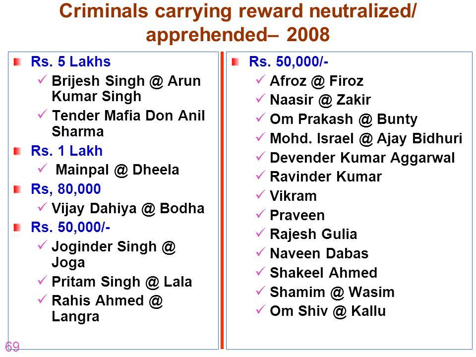 Criminals carrying reward neutralized/ apprehended– 2008