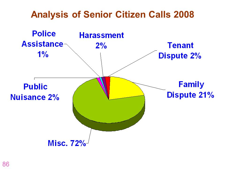 Analysis of Senior Citizen Calls 2008