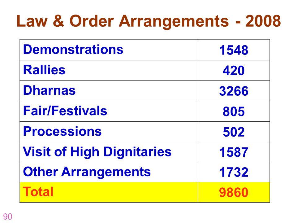 Law & Order Arrangements - 2008