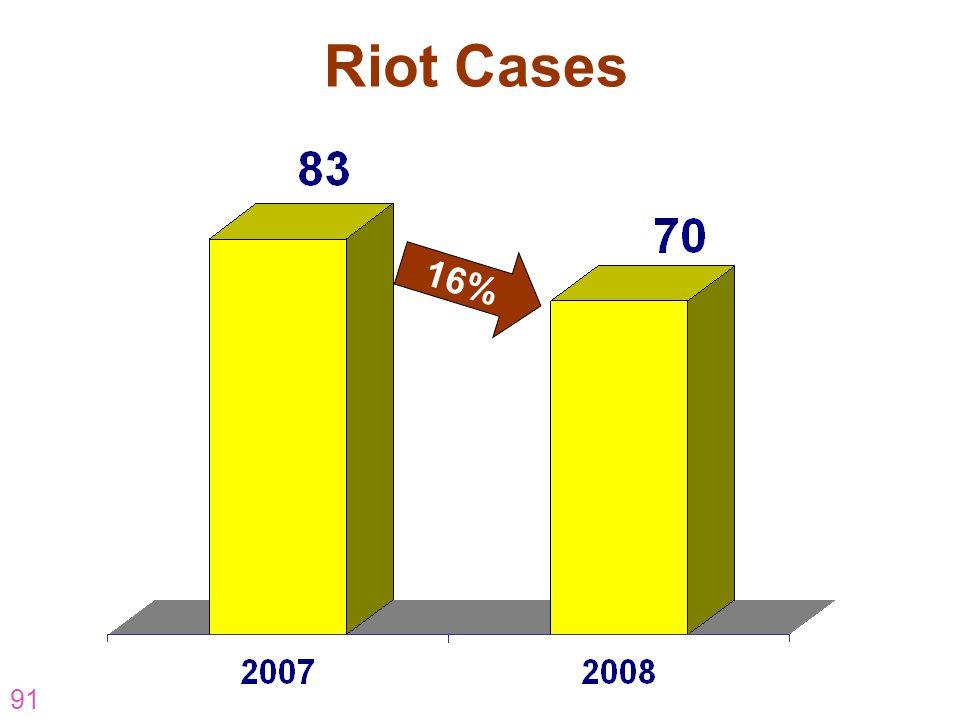 Riot Cases 16% AR-07-CP-16 91