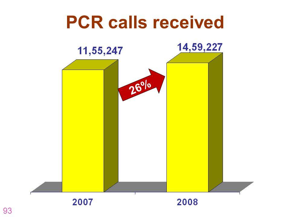 PCR calls received 26% AR-07-CP-16 93