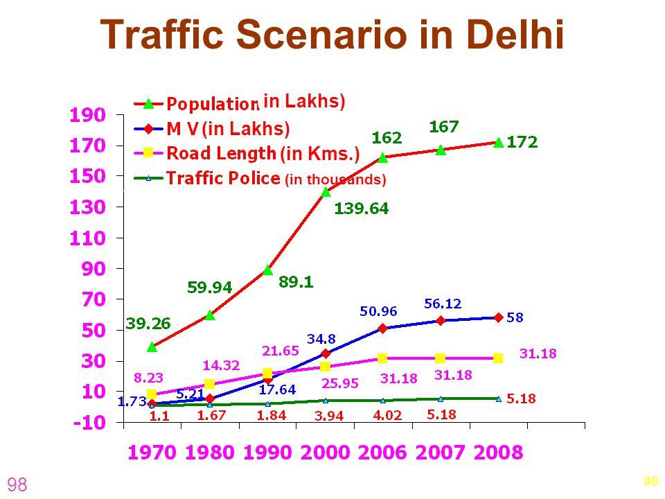 Traffic Scenario in Delhi