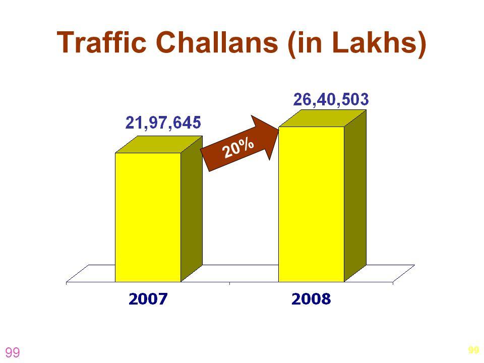Traffic Challans (in Lakhs)