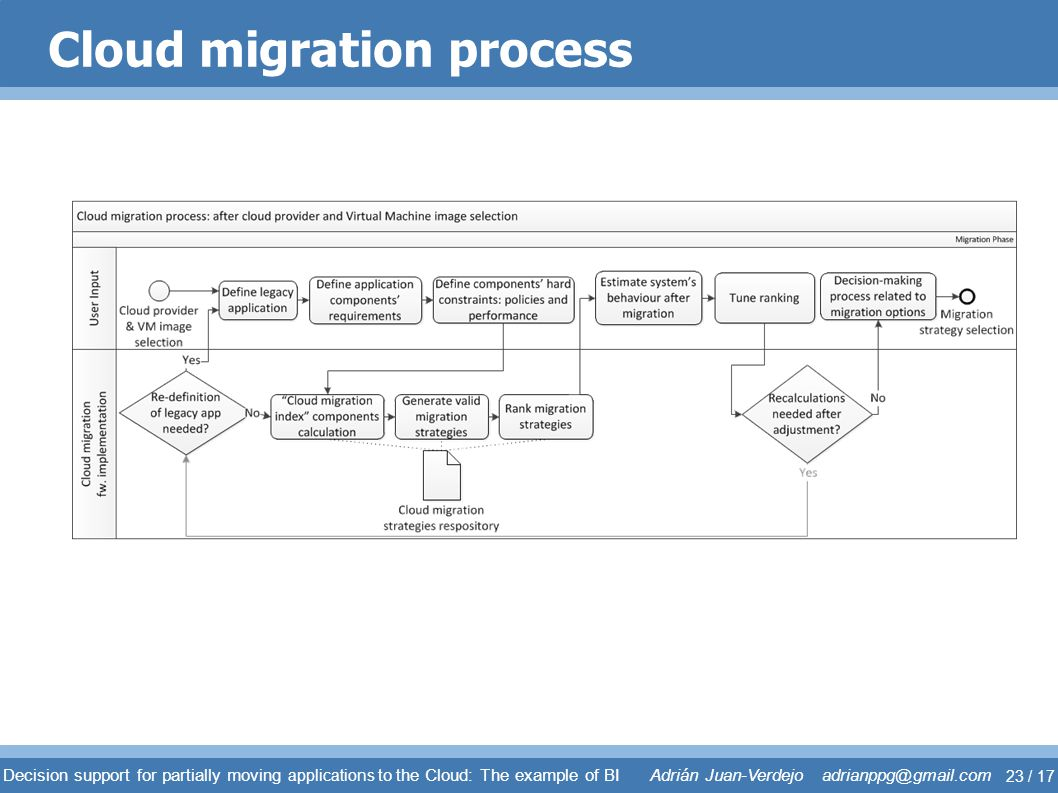 Cloud migration process
