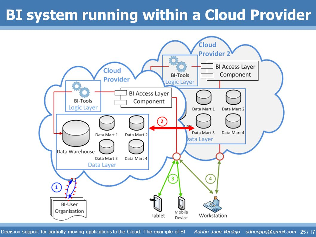 BI system running within a Cloud Provider
