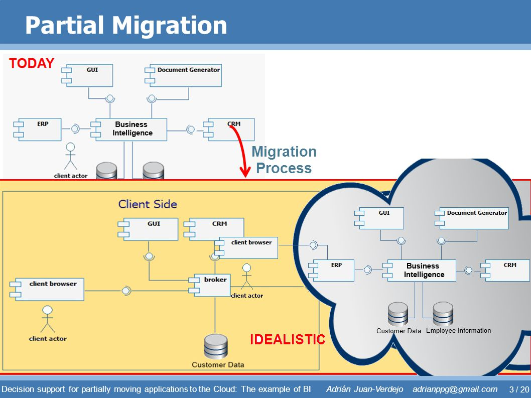 Partial Migration Migration Process