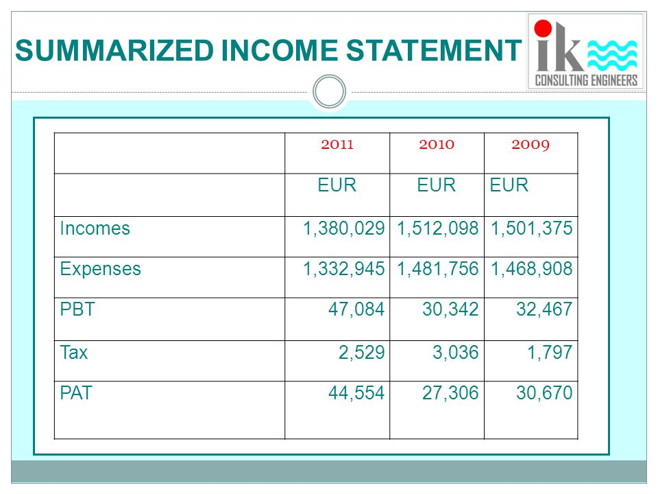 SUMMARIZED INCOME STATEMENT