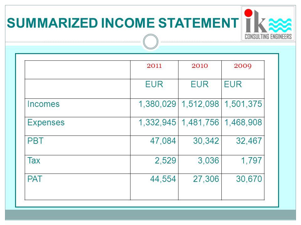 SUMMARIZED INCOME STATEMENT
