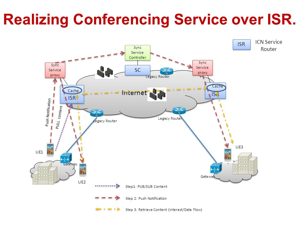 Realizing Conferencing Service over ISR.