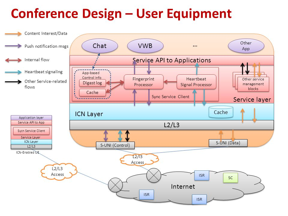 Conference Design – User Equipment