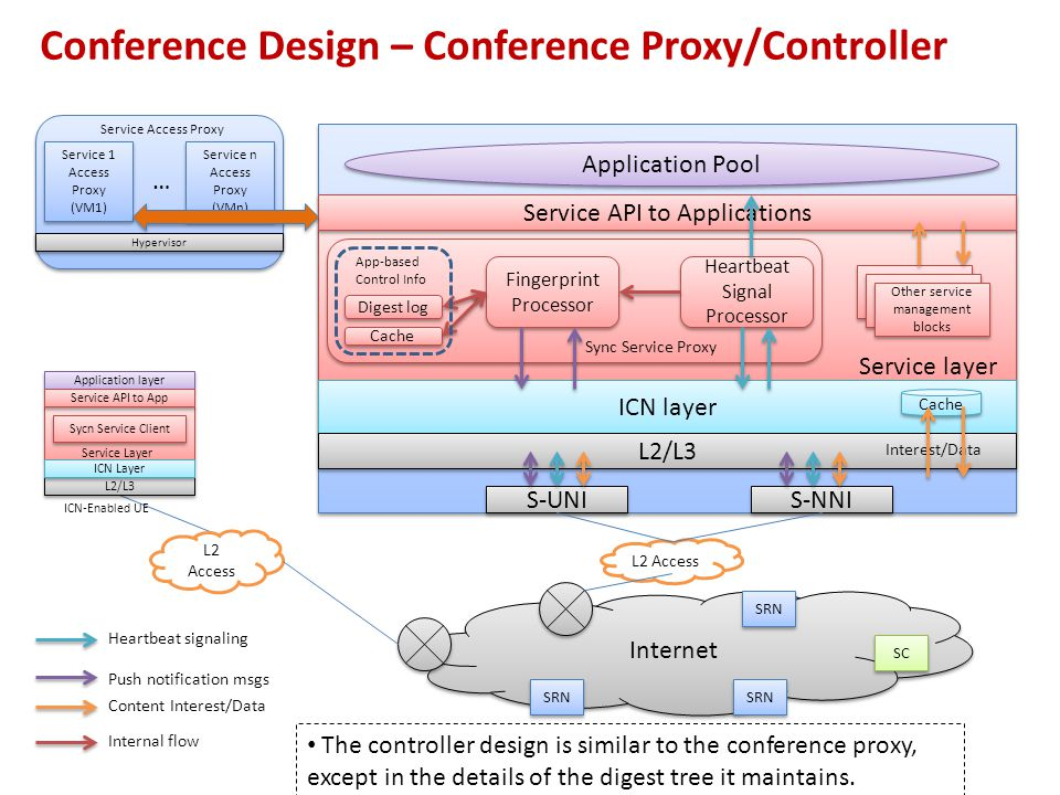 Conference Design – Conference Proxy/Controller