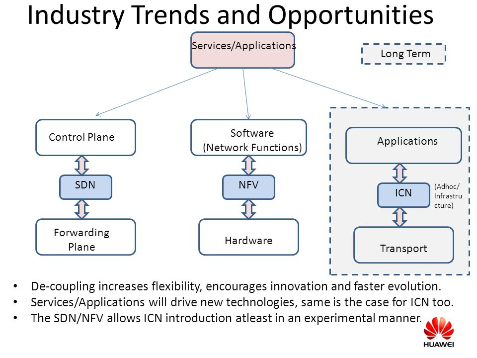 Industry Trends and Opportunities