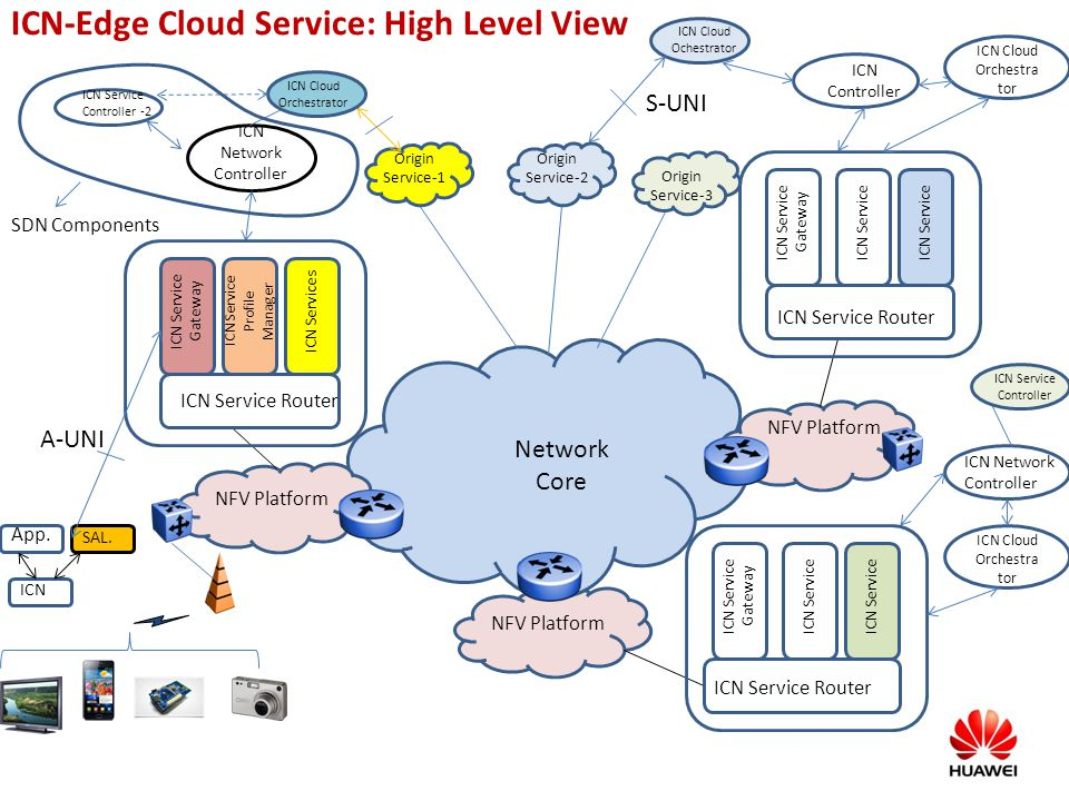 ICN-Edge Cloud Service: High Level View