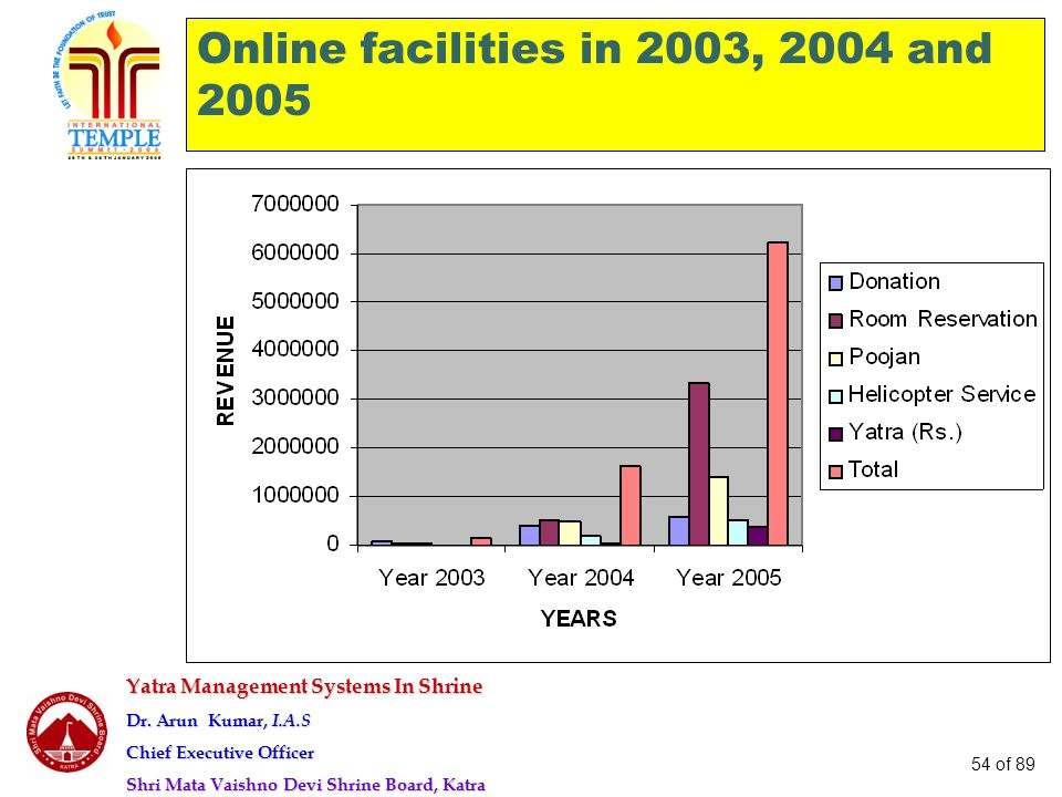 Online facilities in 2003, 2004 and 2005