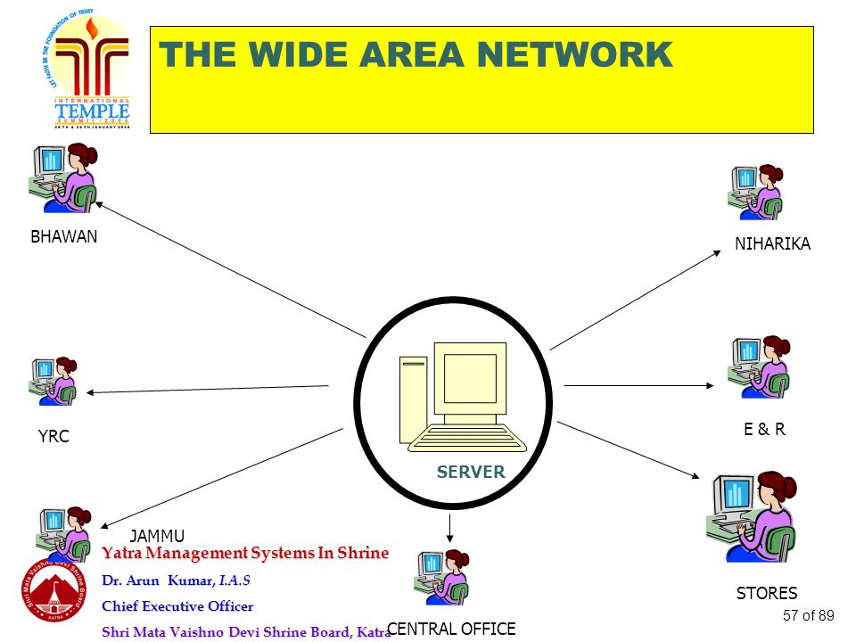 THE WIDE AREA NETWORK BHAWAN NIHARIKA E & R YRC SERVER JAMMU STORES