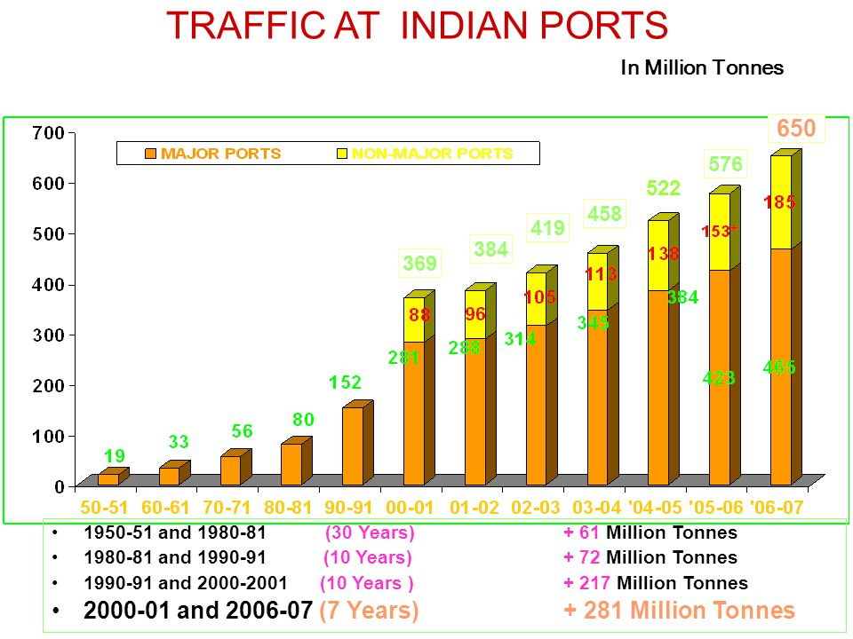 TRAFFIC AT INDIAN PORTS