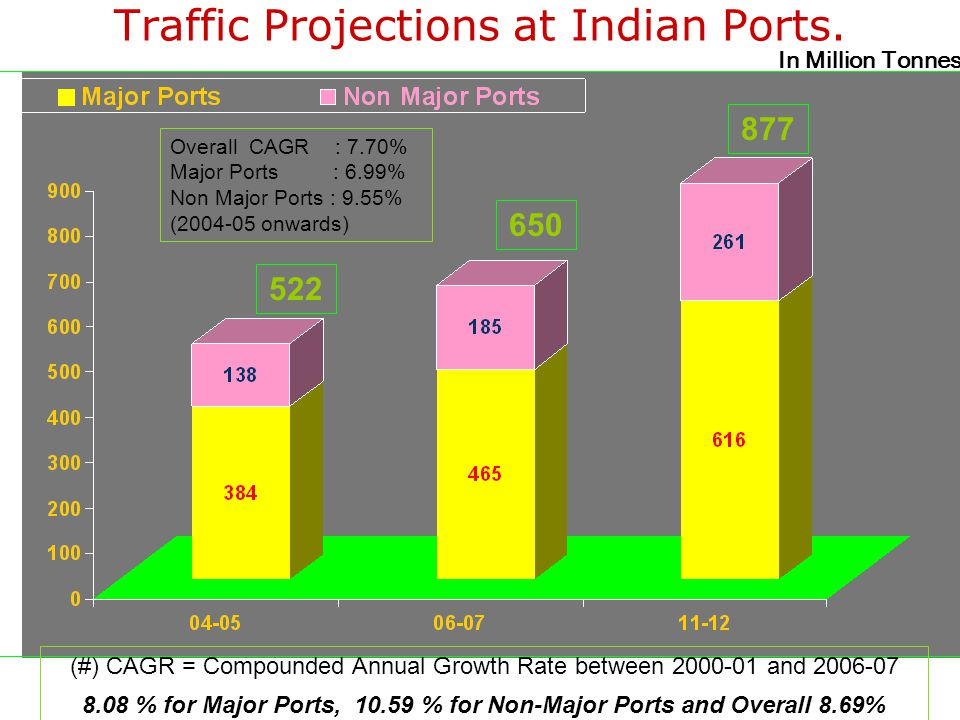 Traffic Projections at Indian Ports.