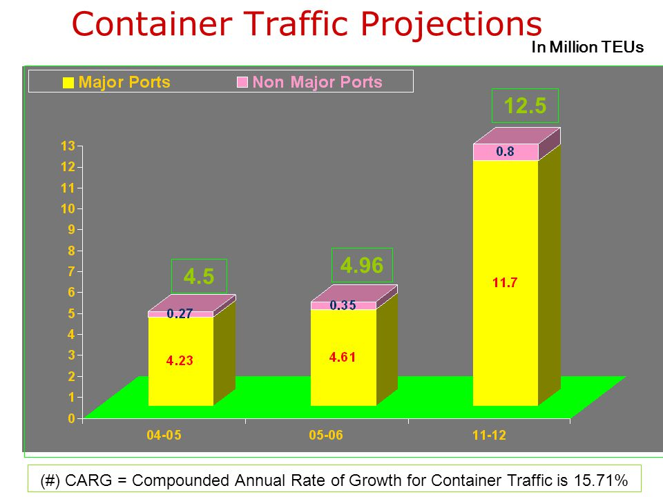 Container Traffic Projections