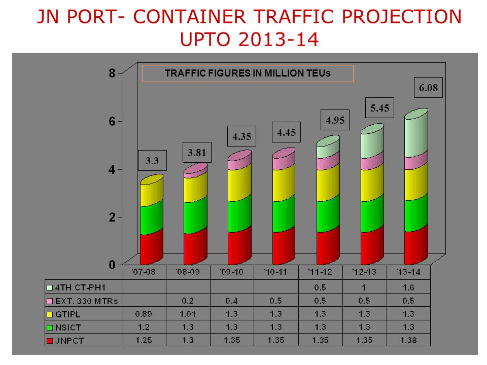 JN PORT- CONTAINER TRAFFIC PROJECTION UPTO 2013-14