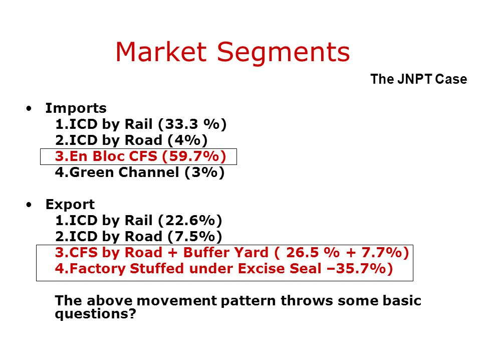 Market Segments The JNPT Case Imports ICD by Rail (33.3 %)
